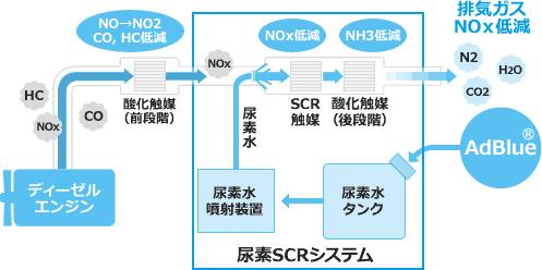 尿素SCRシステム AdBlue